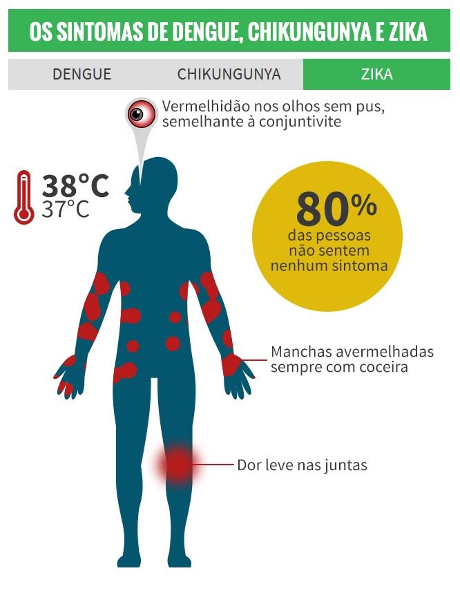 sintomas-zika